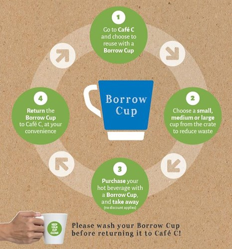 Borrow cup cycle