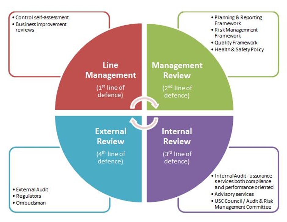 audit regulatory framework Financial (regulatory) audits are designed to assess whether financial operations (management, collections and expenditure) of government have been legally executed and are these accounts a true and fair representation of the financial activities.