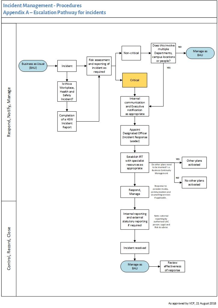 Incident Management Procedures Policies And Procedures