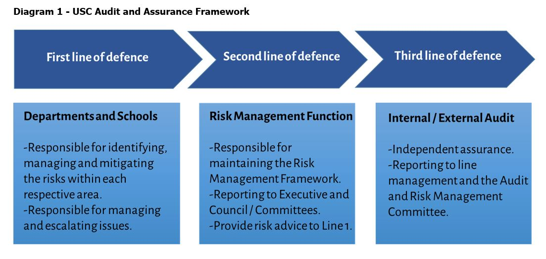 Audit and Assurance Framework - Governing Policy | Policies