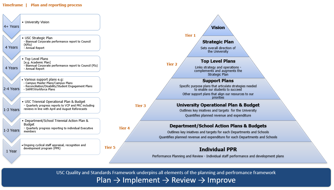 Planning and Reporting Framework - Governing Policy
